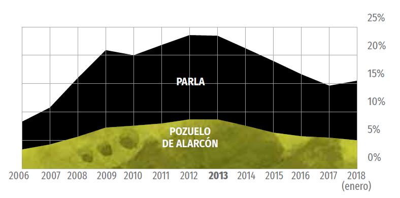 La desigualdad se cronifica en la Comunidad de Madrid